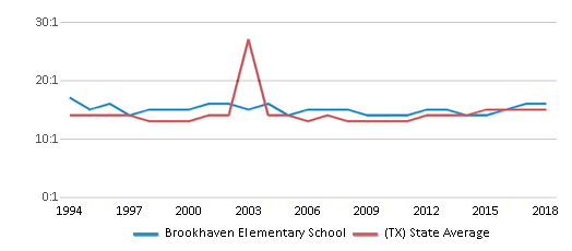 This chart display the student teacher ratio of Brookhaven Elementary School and the public school average student teacher ratio of Texas by year, with the latest 2017-18 school year data.