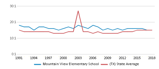 This chart display the student teacher ratio of Mountain View Elementary School and the public school average student teacher ratio of Texas by year, with the latest 2017-18 school year data.