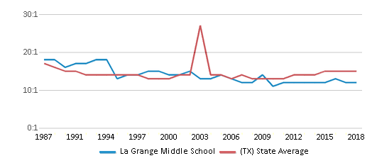 This chart display the student teacher ratio of La Grange Middle School and the public school average student teacher ratio of Texas by year, with the latest 2017-18 school year data.