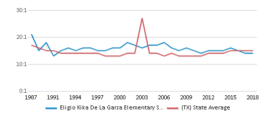 This chart display the student teacher ratio of Eligio Kika De La Garza Elementary School and the public school average student teacher ratio of Texas by year, with the latest 2017-18 school year data.