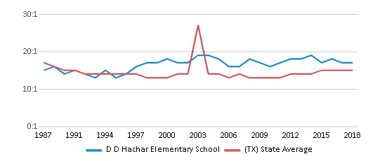 This chart display the student teacher ratio of D D Hachar Elementary School and the public school average student teacher ratio of Texas by year, with the latest 2017-18 school year data.