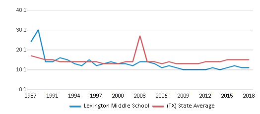 This chart display the student teacher ratio of Lexington Middle School and the public school average student teacher ratio of Texas by year, with the latest 2017-18 school year data.