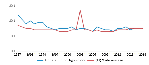 This chart display the student teacher ratio of Lindale Junior High School and the public school average student teacher ratio of Texas by year, with the latest 2017-18 school year data.