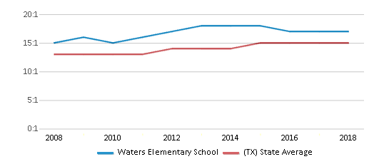 This chart display the student teacher ratio of Waters Elementary School and the public school average student teacher ratio of Texas by year, with the latest 2017-18 school year data.