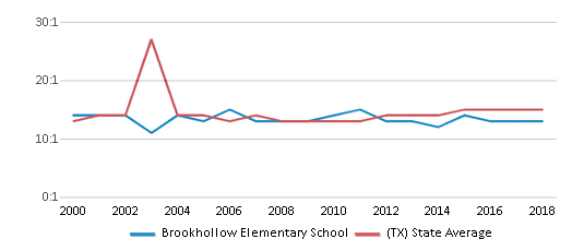 This chart display the student teacher ratio of Brookhollow Elementary School and the public school average student teacher ratio of Texas by year, with the latest 2017-18 school year data.