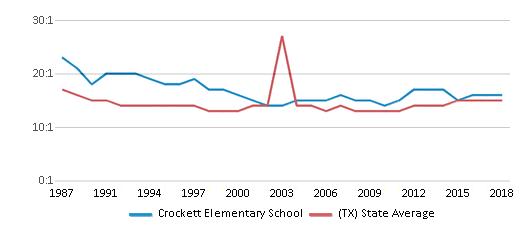 This chart display the student teacher ratio of Crockett Elementary School and the public school average student teacher ratio of Texas by year, with the latest 2017-18 school year data.