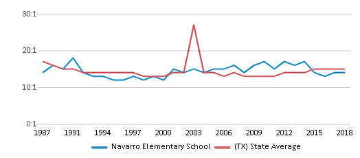 This chart display the student teacher ratio of Navarro Elementary School and the public school average student teacher ratio of Texas by year, with the latest 2017-18 school year data.