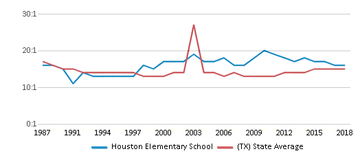 This chart display the student teacher ratio of Houston Elementary School and the public school average student teacher ratio of Texas by year, with the latest 2017-18 school year data.