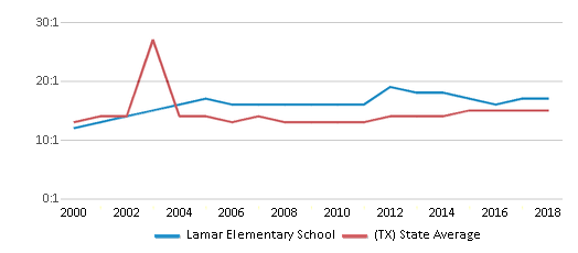 This chart display the student teacher ratio of Lamar Elementary School and the public school average student teacher ratio of Texas by year, with the latest 2017-18 school year data.