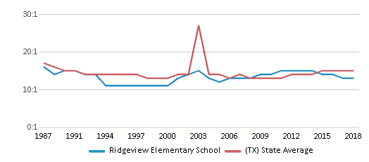 This chart display the student teacher ratio of Ridgeview Elementary School and the public school average student teacher ratio of Texas by year, with the latest 2017-18 school year data.
