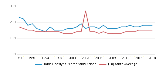 This chart display the student teacher ratio of John Doedyns Elementary School and the public school average student teacher ratio of Texas by year, with the latest 2017-18 school year data.