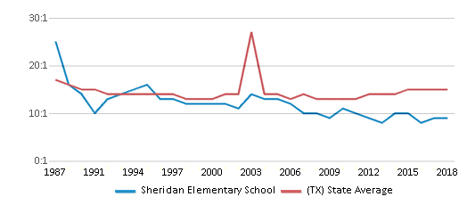 This chart display the student teacher ratio of Sheridan Elementary School and the public school average student teacher ratio of Texas by year, with the latest 2017-18 school year data.