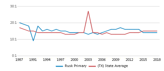 This chart display the student teacher ratio of Rusk Primary and the public school average student teacher ratio of Texas by year, with the latest 2017-18 school year data.