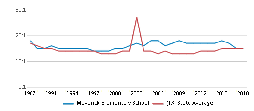 This chart display the student teacher ratio of Maverick Elementary School and the public school average student teacher ratio of Texas by year, with the latest 2017-18 school year data.