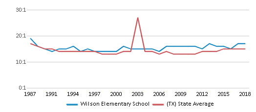 This chart display the student teacher ratio of Wilson Elementary School and the public school average student teacher ratio of Texas by year, with the latest 2017-18 school year data.