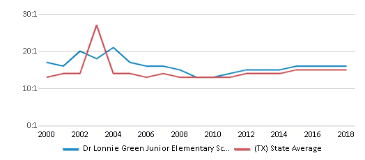 This chart display the student teacher ratio of Dr Lonnie Green Junior Elementary School and the public school average student teacher ratio of Texas by year, with the latest 2017-18 school year data.