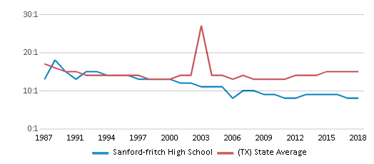 This chart display the student teacher ratio of Sanford-fritch High School and the public school average student teacher ratio of Texas by year, with the latest 2017-18 school year data.