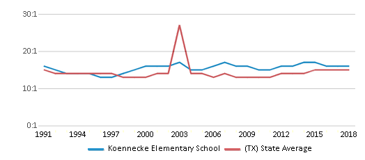 This chart display the student teacher ratio of Koennecke Elementary School and the public school average student teacher ratio of Texas by year, with the latest 2017-18 school year data.