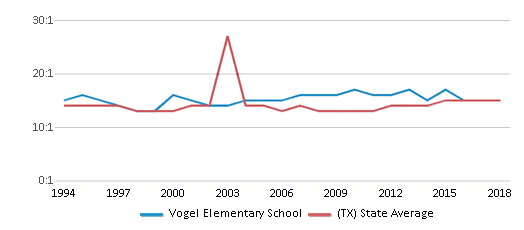 This chart display the student teacher ratio of Vogel Elementary School and the public school average student teacher ratio of Texas by year, with the latest 2017-18 school year data.