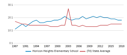 This chart display the student teacher ratio of Horizon Heights Elementary School and the public school average student teacher ratio of Texas by year, with the latest 2017-18 school year data.
