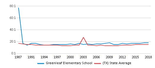 This chart display the student teacher ratio of Greenleaf Elementary School and the public school average student teacher ratio of Texas by year, with the latest 2017-18 school year data.