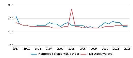 This chart display the student teacher ratio of Hollibrook Elementary School and the public school average student teacher ratio of Texas by year, with the latest 2017-18 school year data.