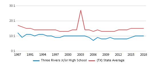 This chart display the student teacher ratio of Three Rivers Jr/sr High School and the public school average student teacher ratio of Texas by year, with the latest 2017-18 school year data.