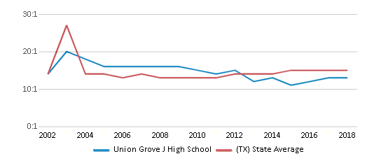 This chart display the student teacher ratio of Union Grove J High School and the public school average student teacher ratio of Texas by year, with the latest 2017-18 school year data.