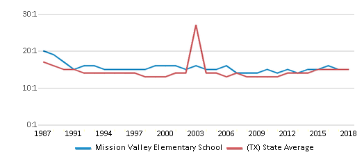 This chart display the student teacher ratio of Mission Valley Elementary School and the public school average student teacher ratio of Texas by year, with the latest 2017-18 school year data.