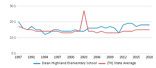 This chart display the student teacher ratio of Dean Highland Elementary School and the public school average student teacher ratio of Texas by year, with the latest 2017-18 school year data.