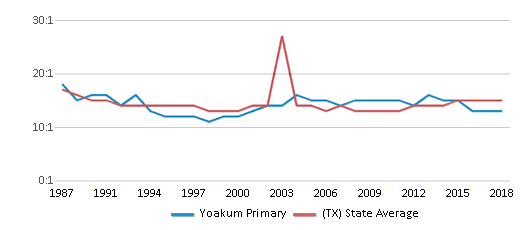 This chart display the student teacher ratio of Yoakum Primary and the public school average student teacher ratio of Texas by year, with the latest 2017-18 school year data.