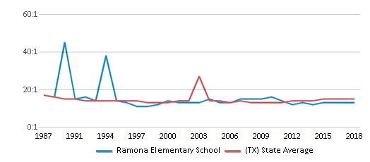 This chart display the student teacher ratio of Ramona Elementary School and the public school average student teacher ratio of Texas by year, with the latest 2017-18 school year data.
