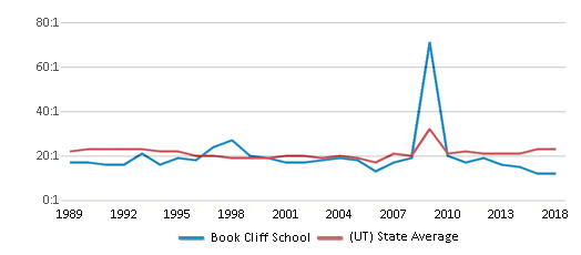 This chart display the student teacher ratio of Book Cliff School and the public school average student teacher ratio of Utah by year, with the latest 2017-18 school year data.