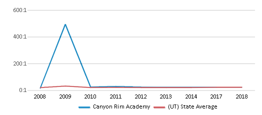 This chart display the student teacher ratio of Canyon Rim Academy and the public school average student teacher ratio of Utah by year, with the latest 2017-18 school year data.