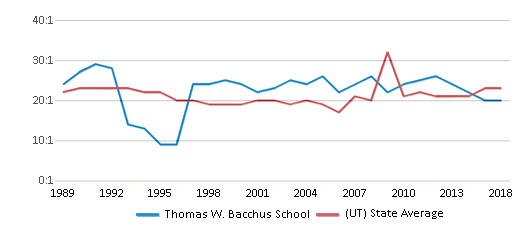 This chart display the student teacher ratio of Thomas W. Bacchus School and the public school average student teacher ratio of Utah by year, with the latest 2017-18 school year data.