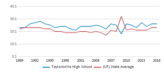 This chart display the student teacher ratio of Taylorsville High School and the public school average student teacher ratio of Utah by year, with the latest 2017-18 school year data.