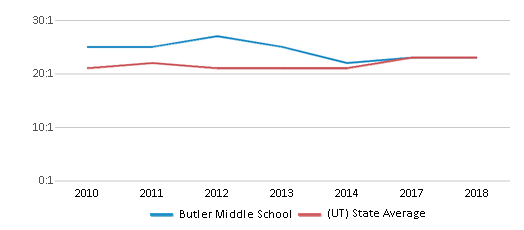 This chart display the student teacher ratio of Butler Middle School and the public school average student teacher ratio of Utah by year, with the latest 2017-18 school year data.