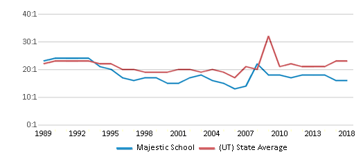 This chart display the student teacher ratio of Majestic School and the public school average student teacher ratio of Utah by year, with the latest 2017-18 school year data.