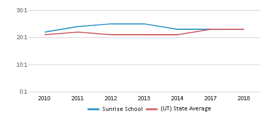 This chart display the student teacher ratio of Sunrise School and the public school average student teacher ratio of Utah by year, with the latest 2017-18 school year data.