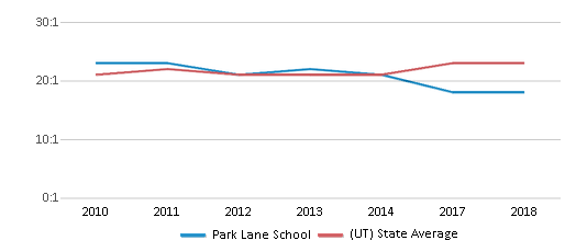 This chart display the student teacher ratio of Park Lane School and the public school average student teacher ratio of Utah by year, with the latest 2017-18 school year data.