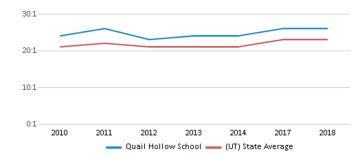This chart display the student teacher ratio of Quail Hollow School and the public school average student teacher ratio of Utah by year, with the latest 2017-18 school year data.