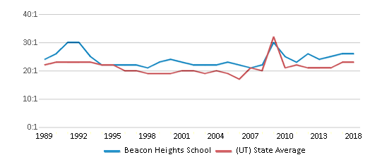 This chart display the student teacher ratio of Beacon Heights School and the public school average student teacher ratio of Utah by year, with the latest 2017-18 school year data.