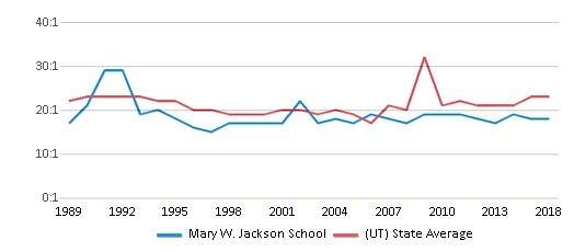 This chart display the student teacher ratio of Mary W. Jackson School and the public school average student teacher ratio of Utah by year, with the latest 2017-18 school year data.