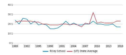 This chart display the student teacher ratio of Riley School and the public school average student teacher ratio of Utah by year, with the latest 2017-18 school year data.