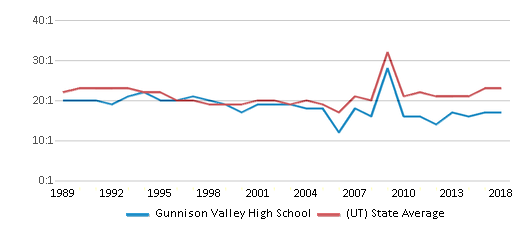 This chart display the student teacher ratio of Gunnison Valley High School and the public school average student teacher ratio of Utah by year, with the latest 2017-18 school year data.
