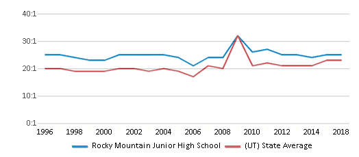 This chart display the student teacher ratio of Rocky Mountain Junior High School and the public school average student teacher ratio of Utah by year, with the latest 2017-18 school year data.