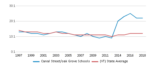 This chart display the student teacher ratio of Canal Street/oak Grove Schools and the public school average student teacher ratio of Vermont by year, with the latest 2017-18 school year data.