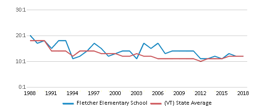 This chart display the student teacher ratio of Fletcher Elementary School and the public school average student teacher ratio of Vermont by year, with the latest 2017-18 school year data.