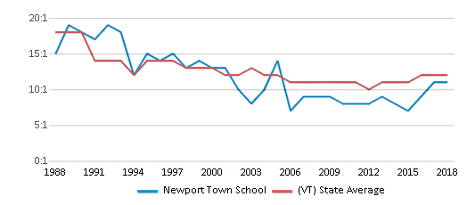 This chart display the student teacher ratio of Newport Town School and the public school average student teacher ratio of Vermont by year, with the latest 2017-18 school year data.