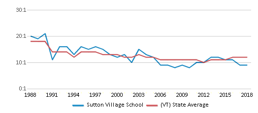 This chart display the student teacher ratio of Sutton Village School and the public school average student teacher ratio of Vermont by year, with the latest 2017-18 school year data.